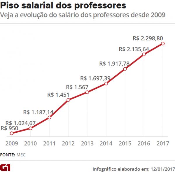 piso-salarial-professores